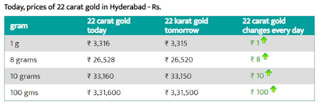 Today Gold Rate In Hyderabad - 2 Aug 2019 - Gold Rate Today In Hyderabad