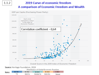 A comparison of Economic Freedom and Wealth