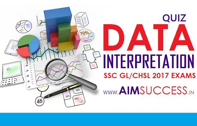 Data Interpretation for SBI Clerk 2018: 20 April