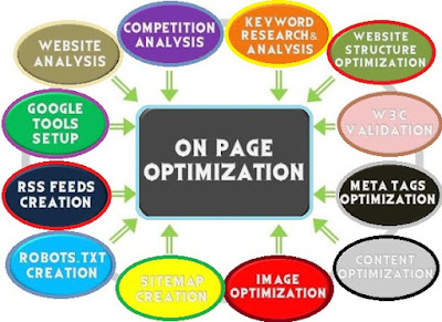 onpage-seo-optimization