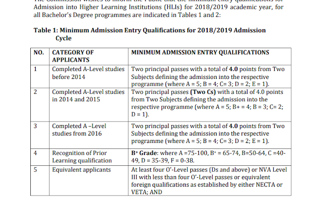 TCU: MINIMUM ENTRY REQUIREMENTS FOR UNDERGRADUATE DEGREES IN 2018/2019 ADMISSION CYCLE