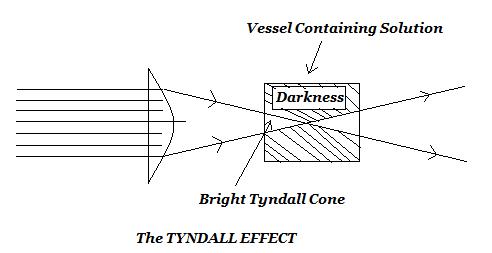 Tyndall Effect.