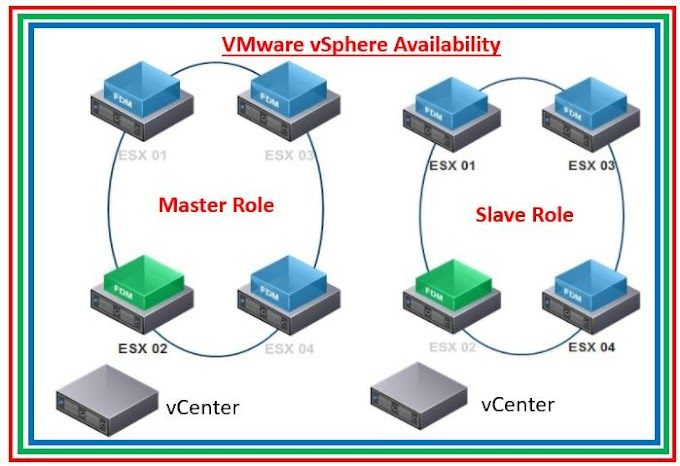 Introduction to VMware vSphere Availability