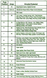 FORD    Fuse       Box       Diagram        Fuse       Box    Ford 1993    Wagon       Diagram