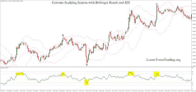 Extreme Scalping System with Bollinger Bands and RSI is a reversal scalping system. Time Frame 1 min Currency pairs: major with low spreads, Forex Indicators: RSI 14 period, close with (70, 30 levels); Bollinger Bands (period 21, deviation 2.0); Trading Rules Entry What we are looking for is the price to move above to upper or below  lower Bollinger Bands and RSI raise above the 70 line or below the 30 line at the same time. Target price is middle Bollinger Bands or 5- 7 pips. Stop loss is 7- 9 pips.