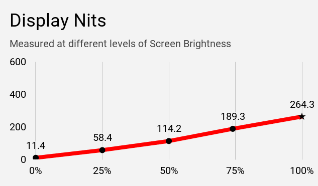 The chart of display nits of Acer Swift 3 SF314-57 at different brightness levels.