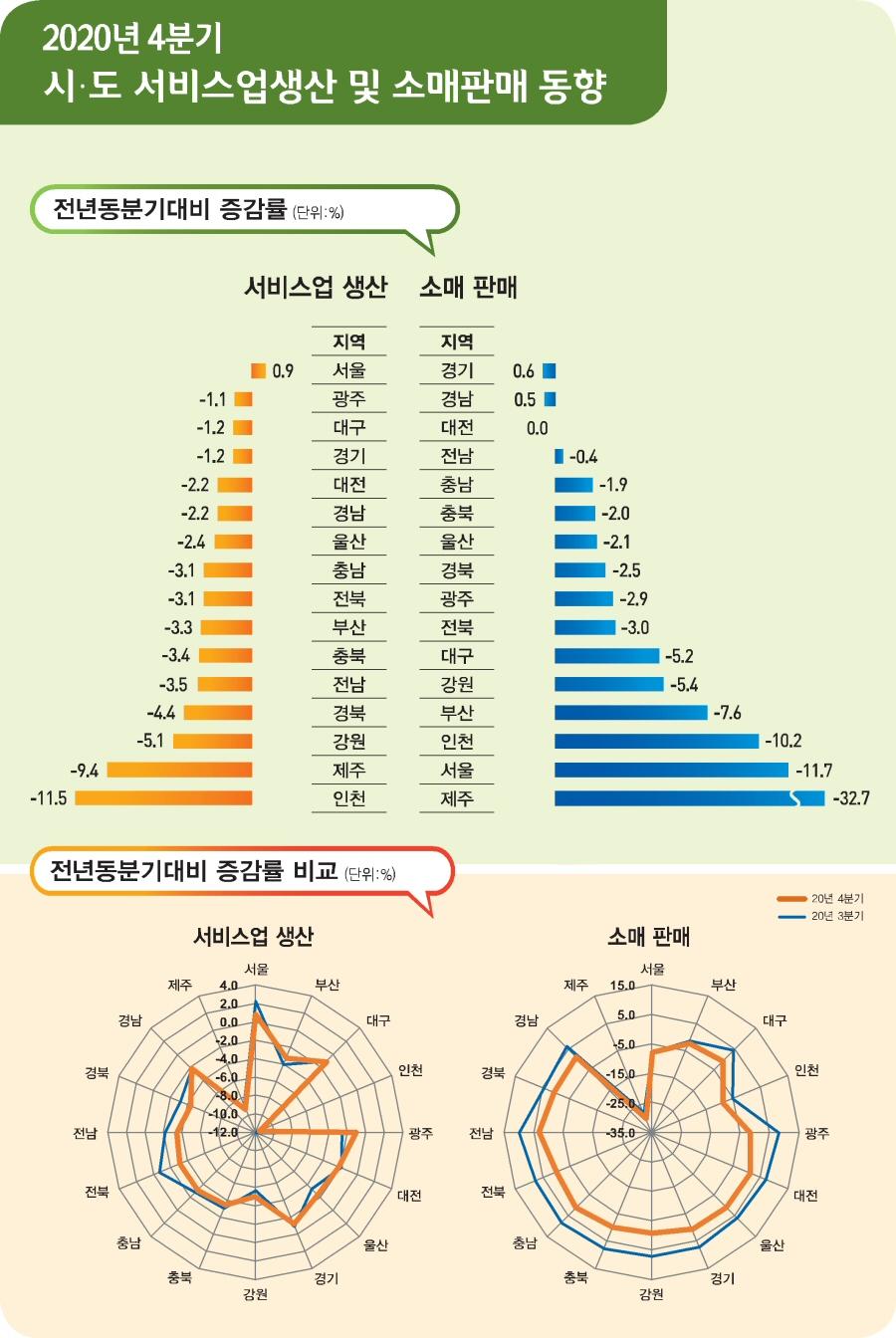 2020년 4/4분기 전국 서비스업생산 및 소매판매 동향