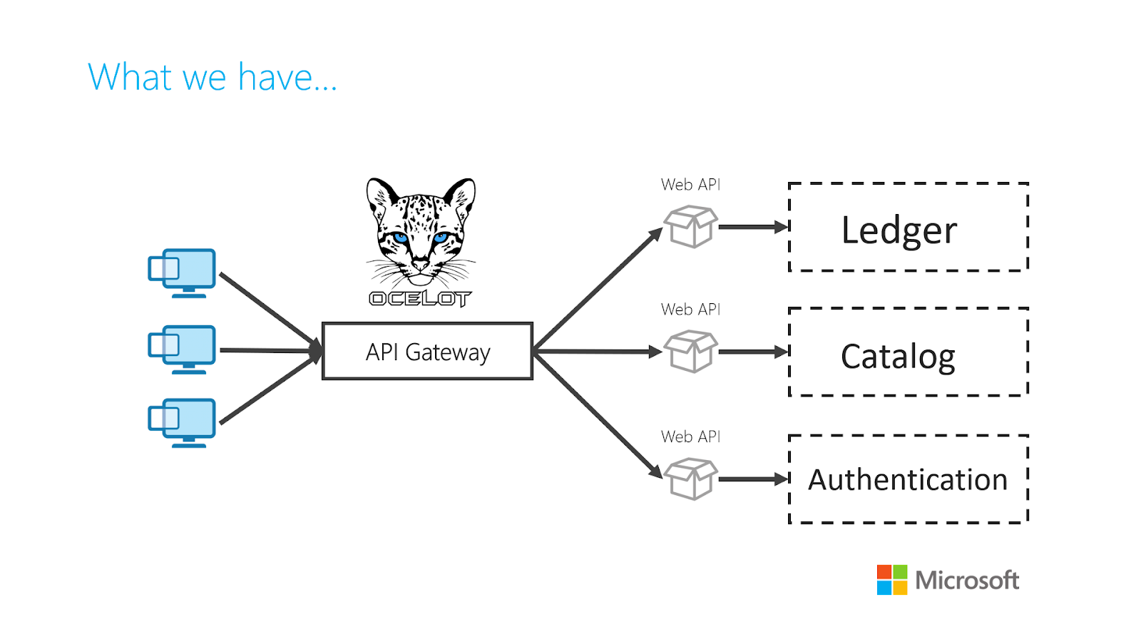 API Gateway: Response Aggregation with Ocelot and ASP net Core