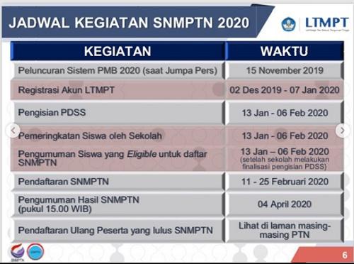 jadwal snmptn 2020