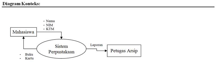 Contoh kasus tentang dfd dan erd al bahri diagram rinci ccuart Images