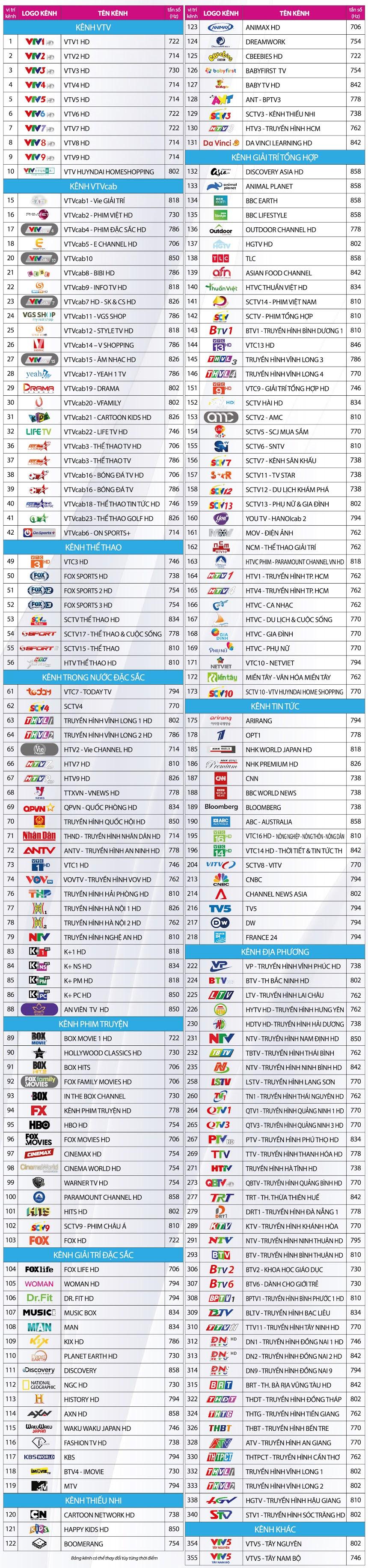 Bảng kênh gói truyền hình HD của VTVCab tại Khánh Hòa