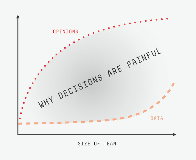data vs opinion why decisions are painful