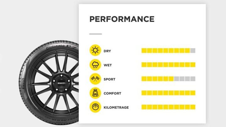 Pirelli ra mắt lốp ôtô mới tự thích ứng với thay đổi nhiệt độ