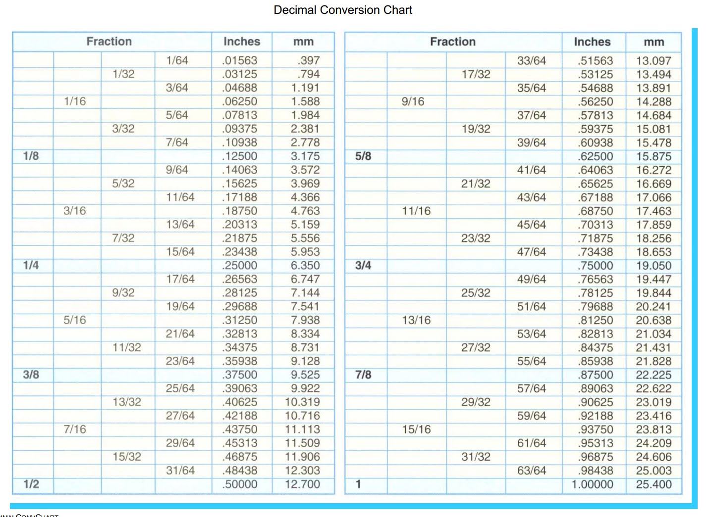 Conversion Charts Decimal To Inches Other Math Formula