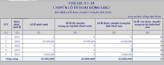 Phu-luc-chuyen-lo-03-2A-TNDN-2020