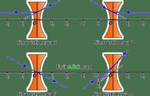 sinar-sinar istimewa pada lensa cekung (konkaf/divergen/negatif)
