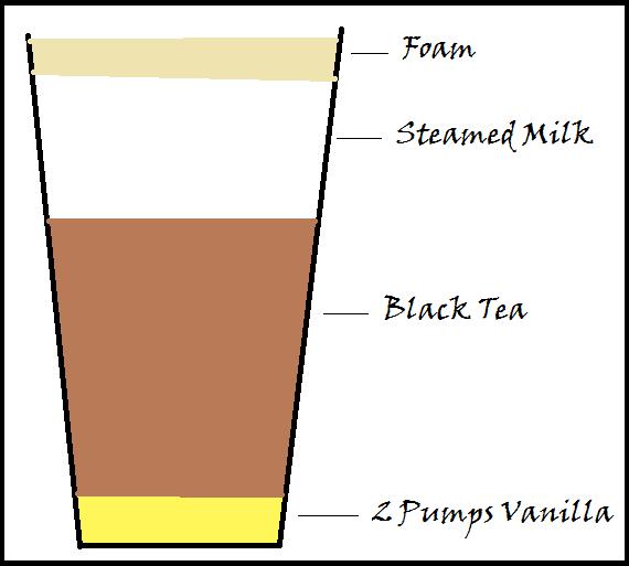 Delineations Of A Dork: Cappuccinos Vs. Lattes Vs