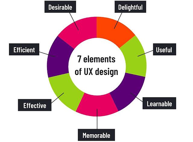 UX vs. UI - Apa yang harus Anda Pilih?
