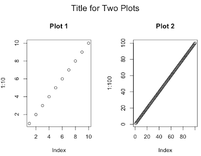Two tips: adding title for graph with multiple plots