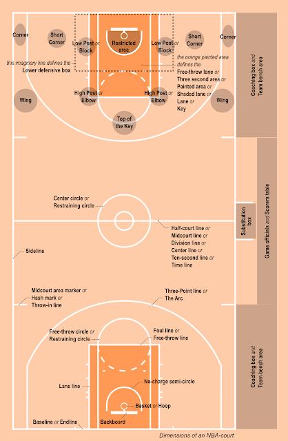 NBA 球迷必備的籃球詞彙 (場地及規則篇) - 球場