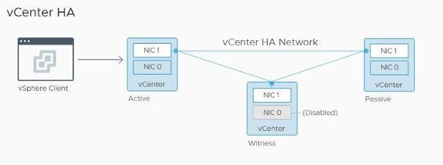 Configure vCenter HA with vSphere 7.0