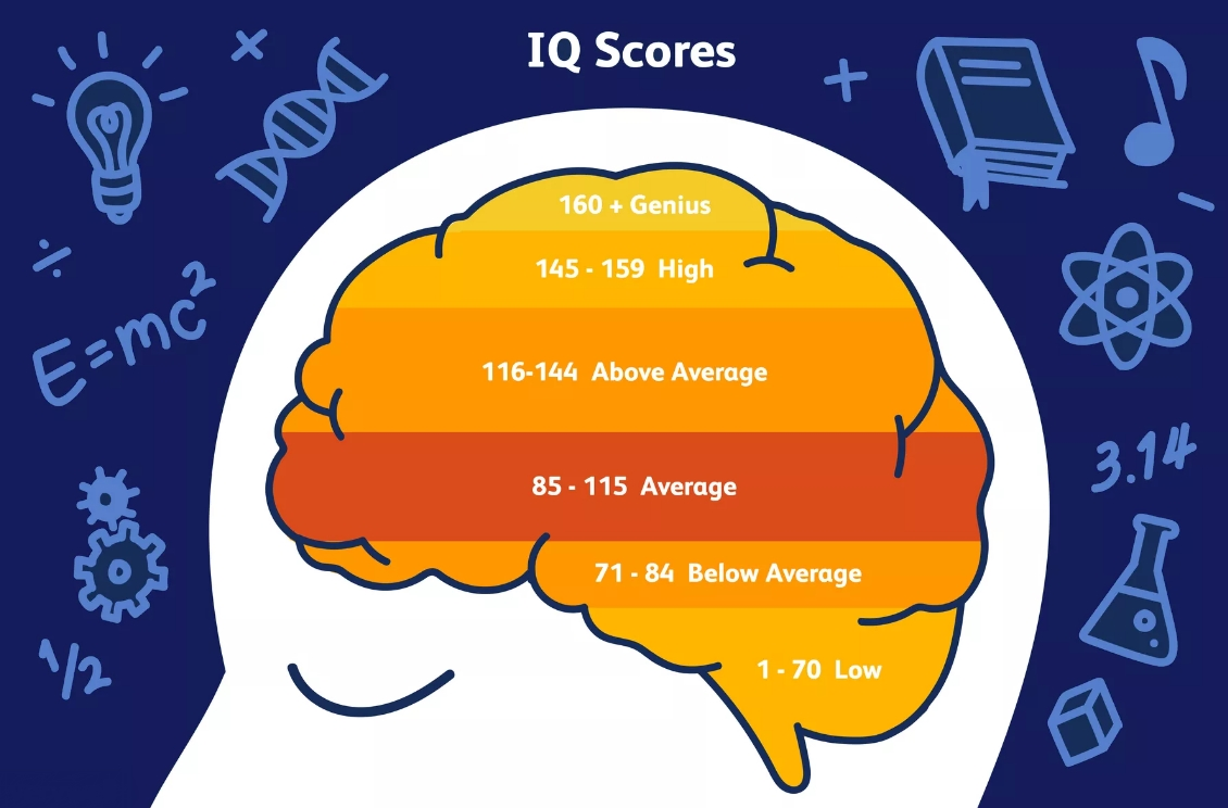 IQ Test Score Chart