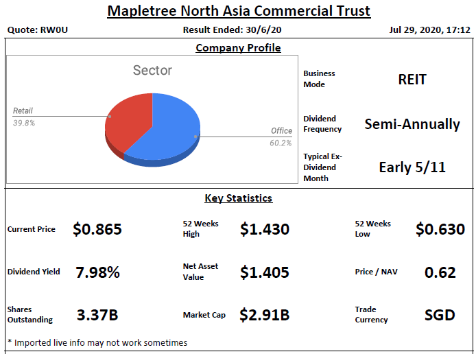 Mapletree North Asia Commercial Trust (Previously Mapletree Greater China Commercial Trust) Analysis @ 29 July 2020