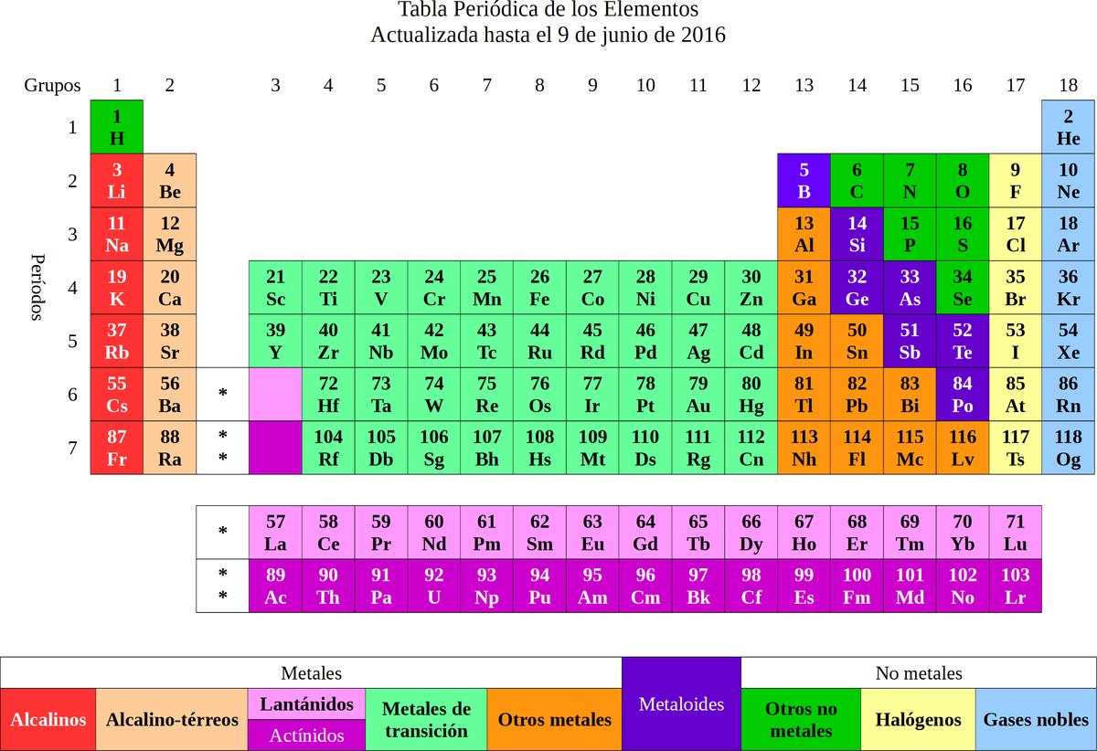 Los ltimos cuatro elementos de la tabla peridica reciben de salvador85 trabajo propio cc by sa 40 httpscommonsmediawindexpcurid49372460a urtaz Image collections