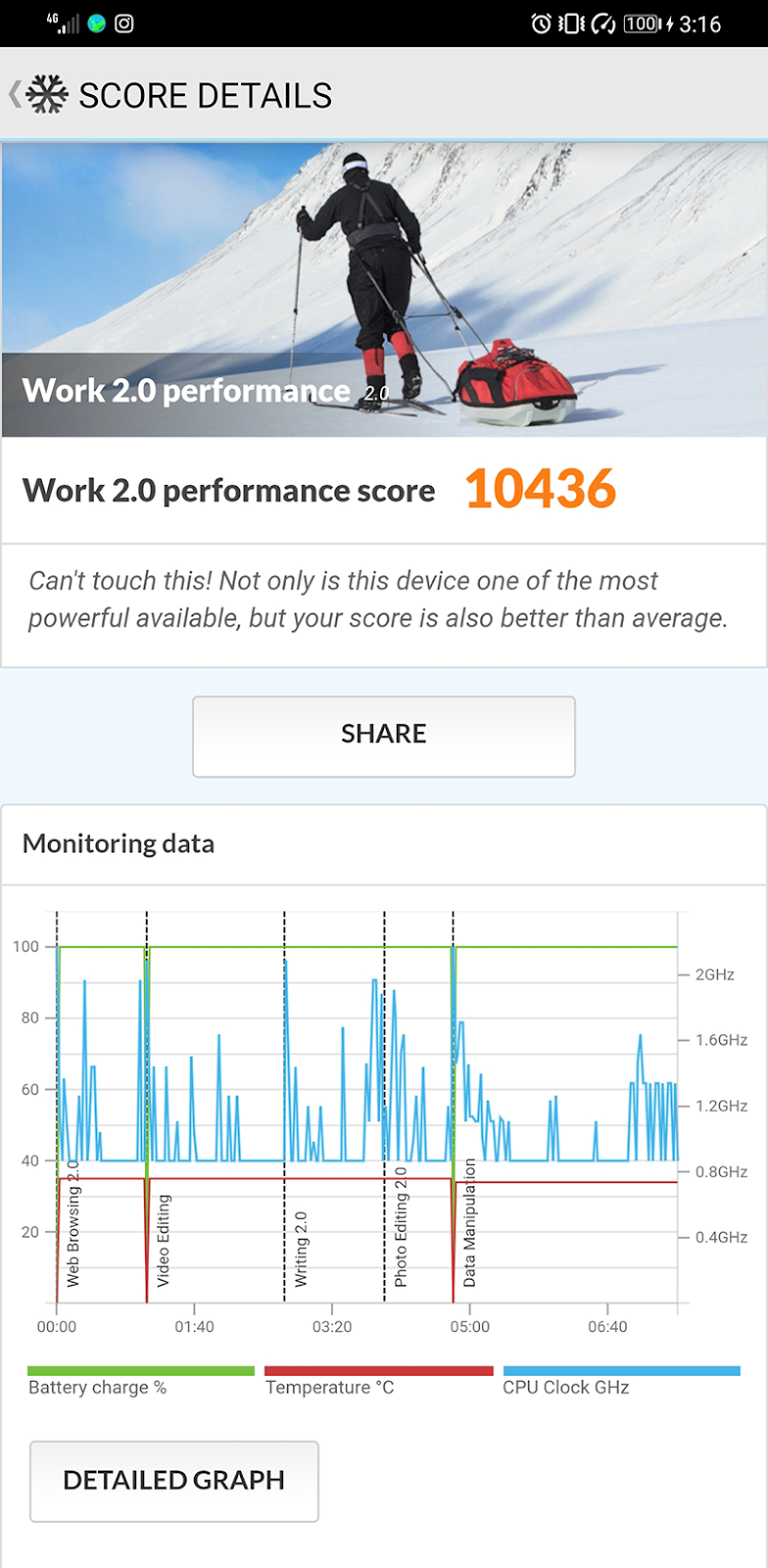 PCMark Work 2.0 performance