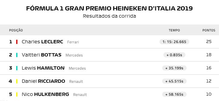 Deslumbrante Leclerc afasta Mercedes e termina a seca da Ferrari em Monza