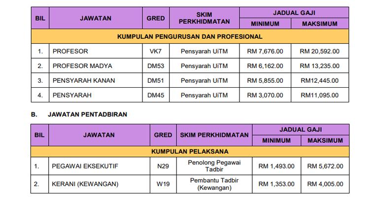 Jawatan Kosong di UiTM Kedah - Kekosongan Akademik & Pentadbiran
