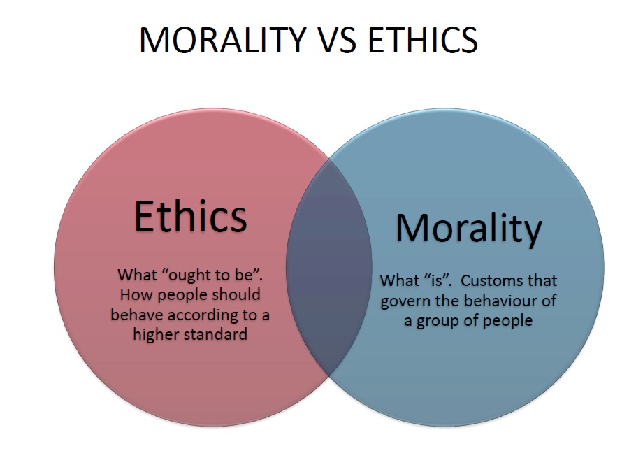 what are ethics and morals