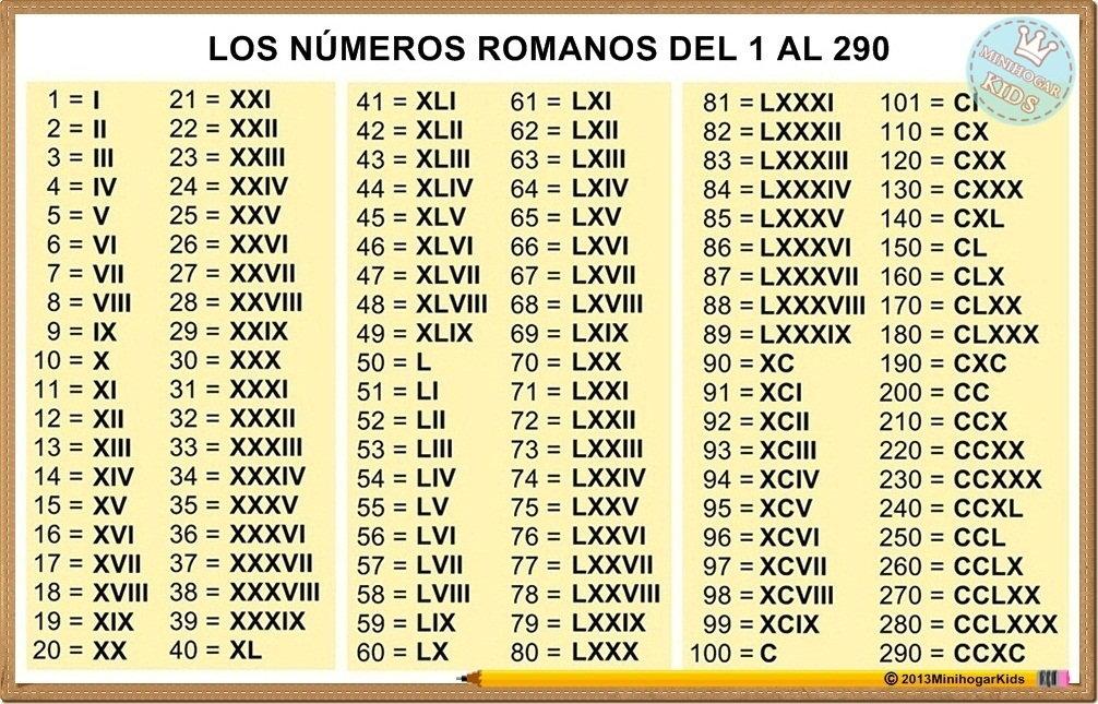 Profevirtual Aprendiendo Los Números Romanos