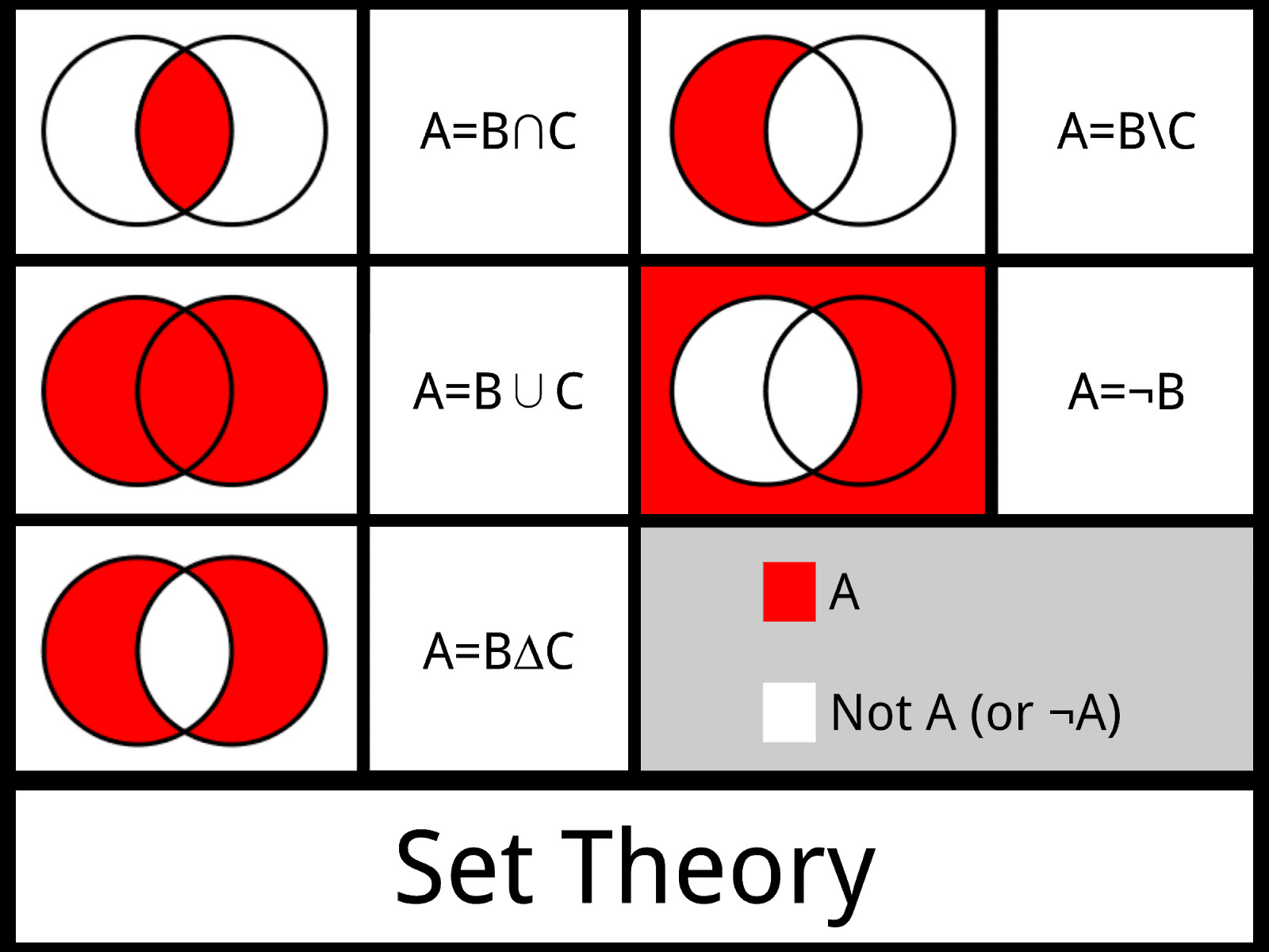 set theory venn diagram problems single pole electric elevator e100 and relations physics chemistry biology