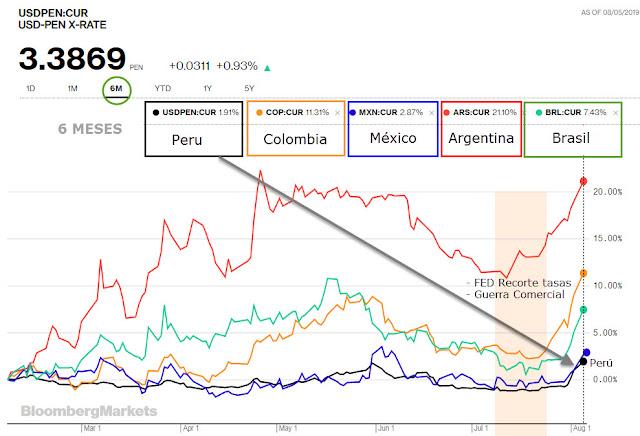 Divisas América Latina
