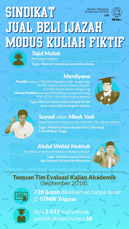 Sisi kelam Ijazah kampus Indonesia