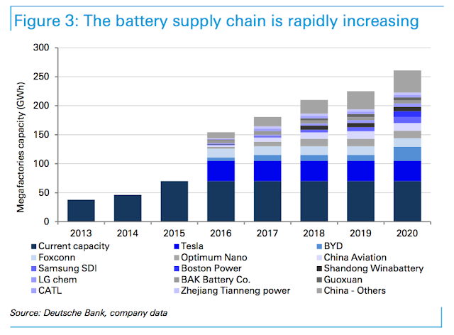 How Many Gigafactories to provide batteries to offgrid electricity to 1.2 billion people without electricity ?