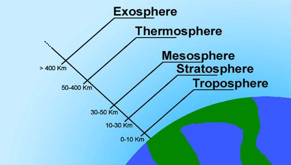 Lapisan Atmosfer dan Fungsinya