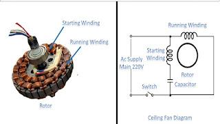 Ceiling fan winding kaise kiya jata hai