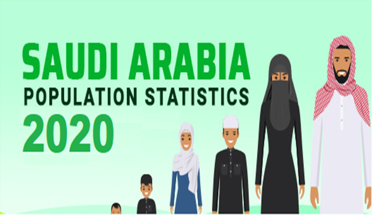 Saudi Arabia's Population Statistics of 2020 #infographic