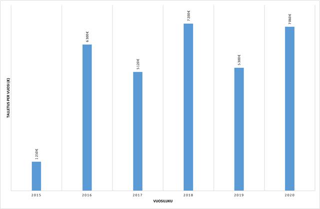 Talletukset vuosittain - Osinkoinsinööri