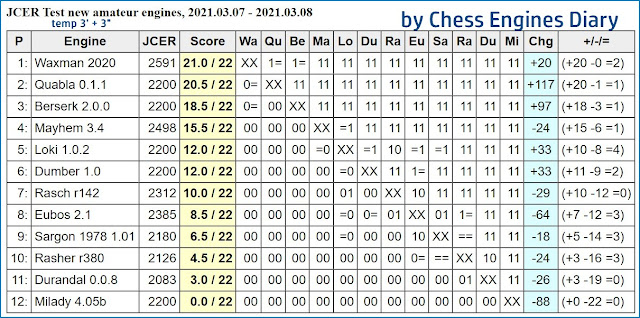 Chess Engines Diary - Tournaments 2021 - Page 4 2021.03.07.JCERTestNewAmateurEngines