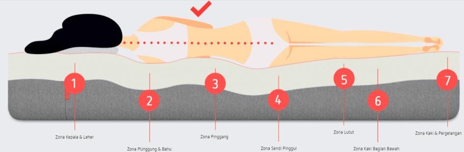 mimpi kasur latex alami untuk kesehatan