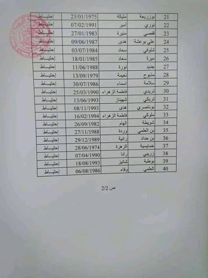نتائج مسابقة مشرف التربية 2019 لولاية الطارف
