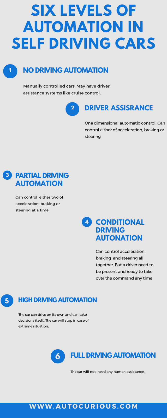 Six levels of automation in self driving cars autopilot cars tesla cars