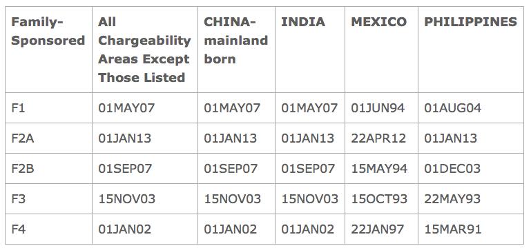 JQKLaw com Blog: F2A Visas Jump Forward - September 2014 State