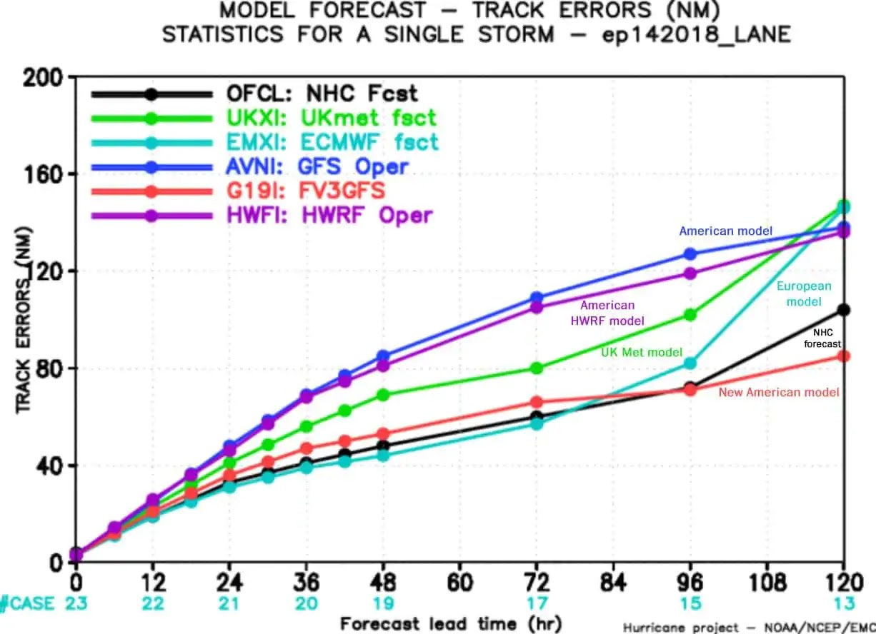Cliff Mass Weather And Climate Blog Hurricane Florence The Old Gfs Wiring Diagram Hurricanes Are A Big Concern National Service Decided To Replace After Problems For Sandy In 2012