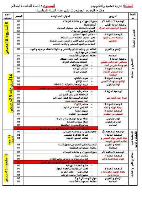 مقترح توزيع دروس و حصص مادة التربية العلمية و التكنولوجيا  السنة الخامسة إبتدائي الجيل الثاني