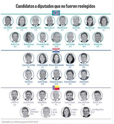 Candidatos que no se reeligieron Panamá 2019