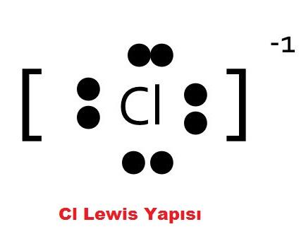 CI Lewis Yapısı